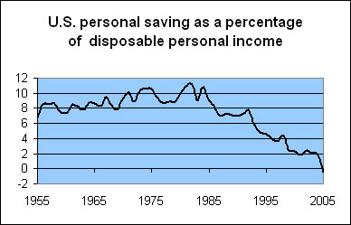 Personal savings graph
