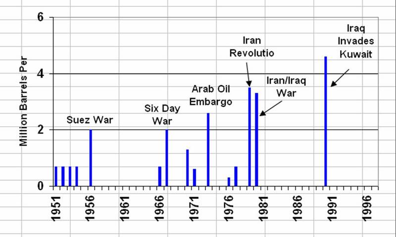 Oil_and_war_graph