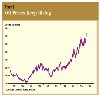 Oilprices_2